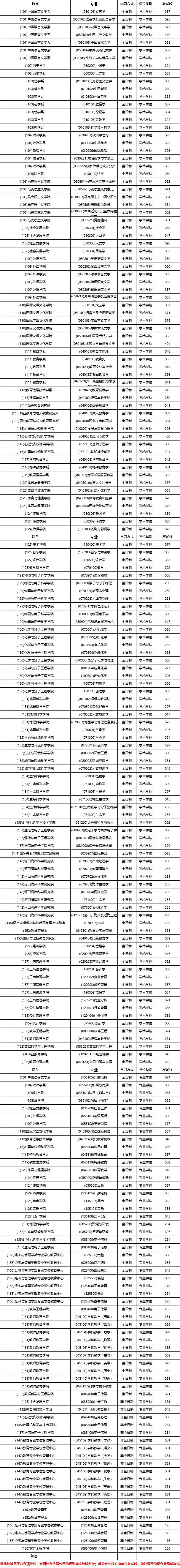 华东师范大学2020考研复试分数线