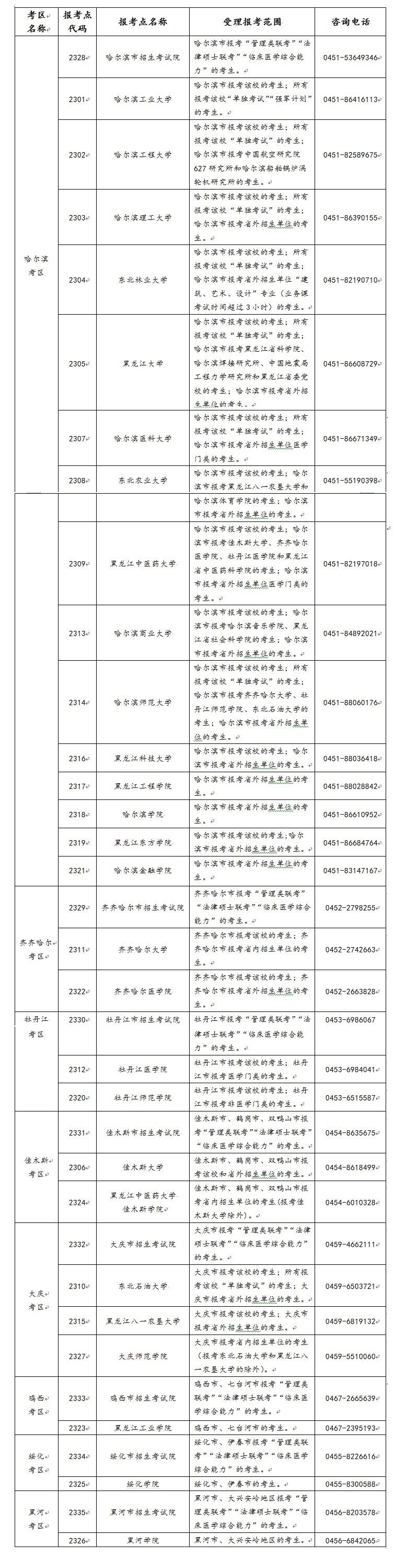 黑龙江省2021年全国硕士研究生招生考试考区和报考点设置一览表